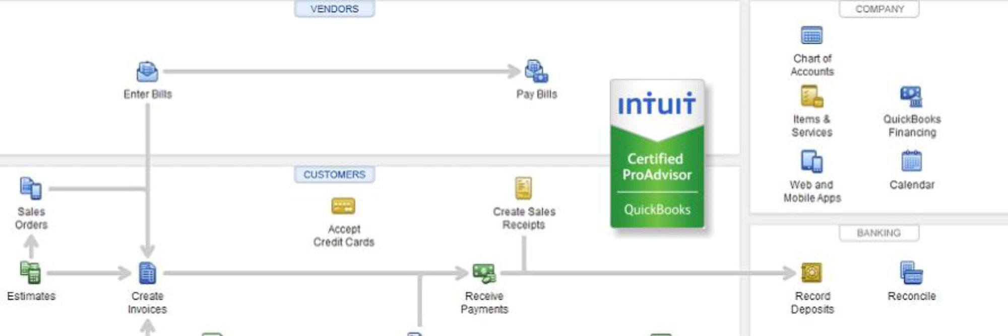 Customized Quickbooks Training
